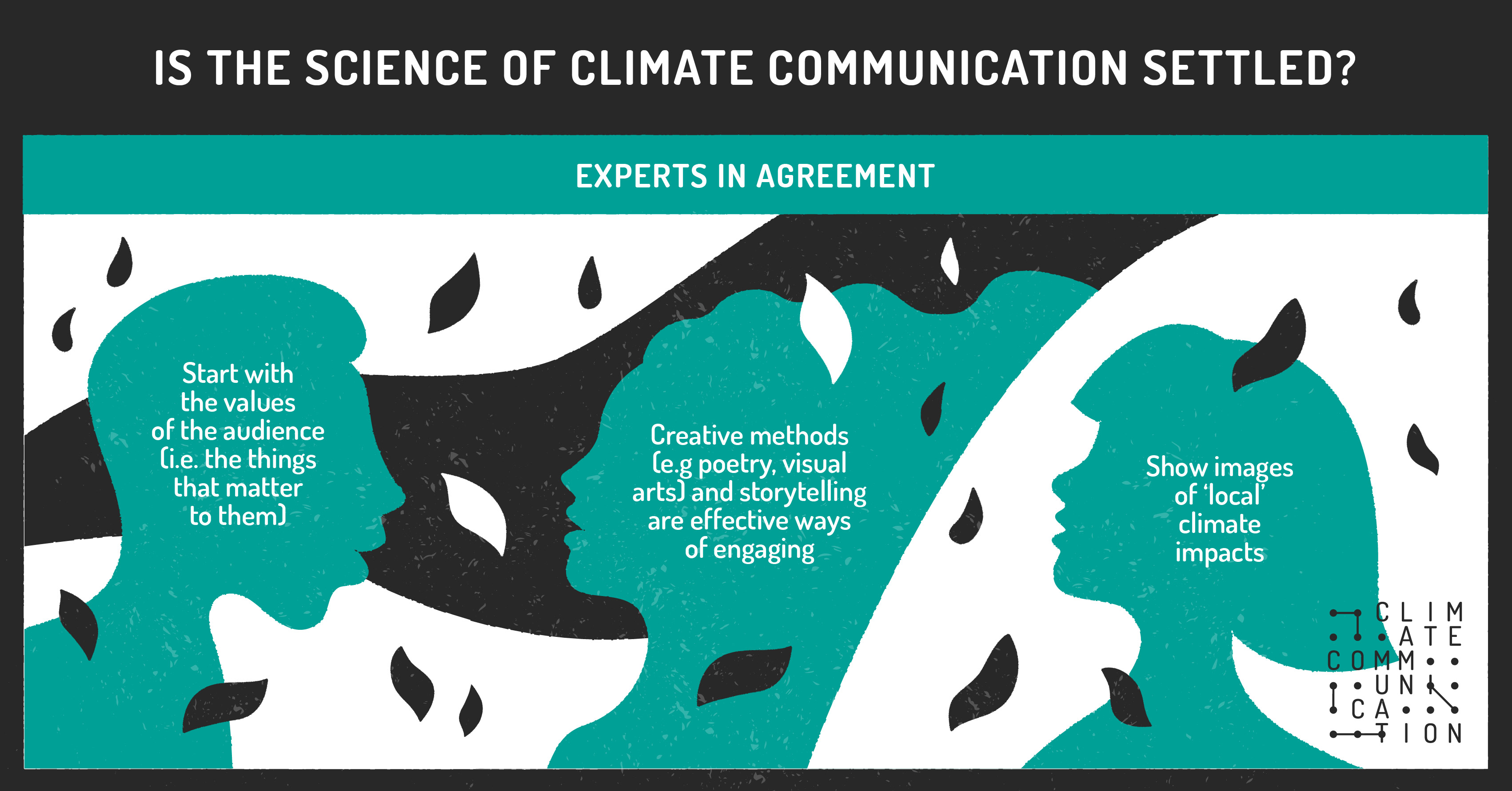 is the science of communication settled?